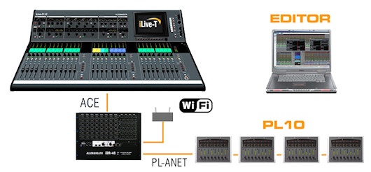 iLive-T System5